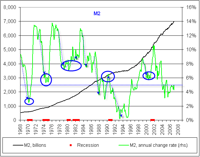 Unlike M The Direction Of M2 Does Not Seem To Give Clear Economic Signals Note That Was Rising Into Double Dip Recession 1982 And
