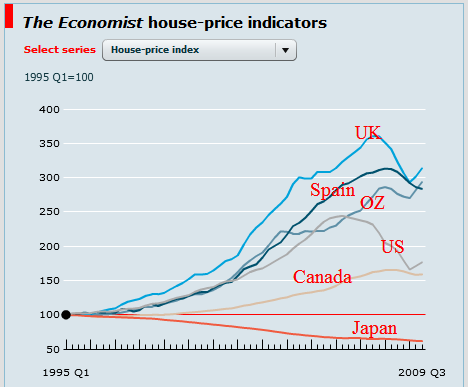 Japanese Housing Compared to Australian Housing?
