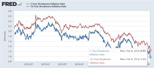 breakeven rates3