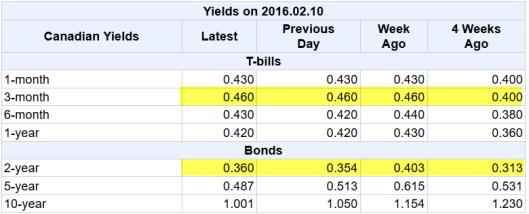 Canada Yield Curve