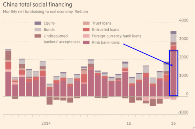 China Bank Lending