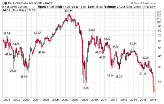deutche bank shares