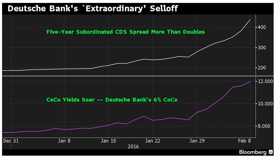 Mish Shedlock Blog European Share Price Bloodbath Deutsche Bank