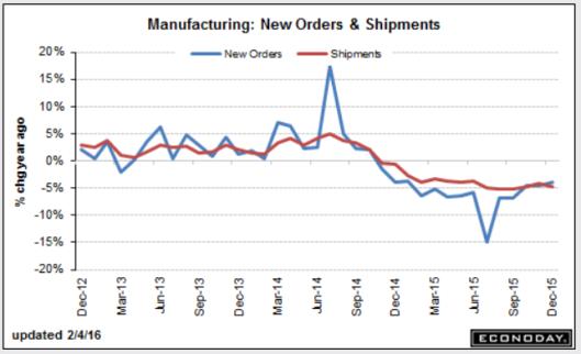 Factory Orders 2016-02-04