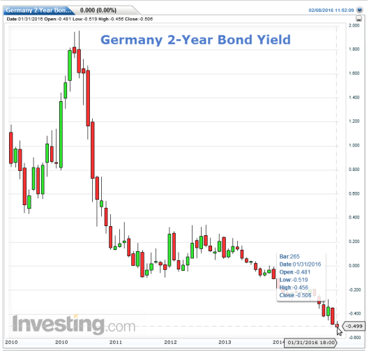 Germany 2-year yield