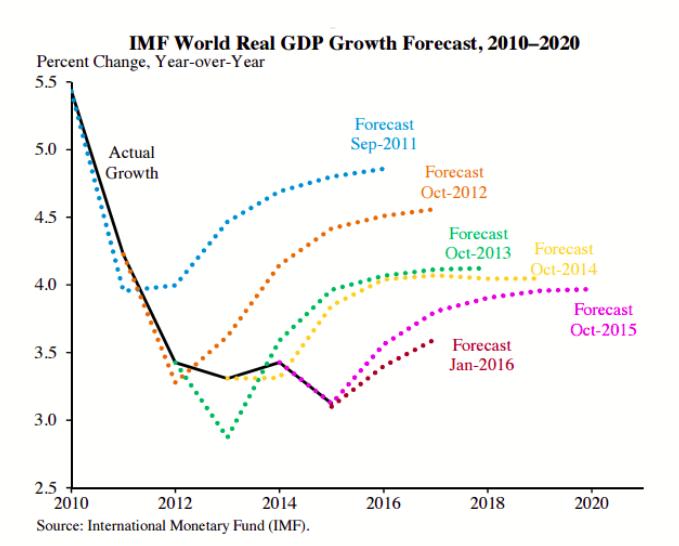 FMI previsioni di crescita contro realtà