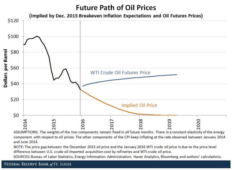 Le aspettative di inflazione 3