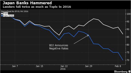Japan Banks Hammered