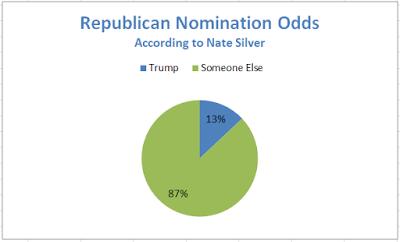 Trump Odds1