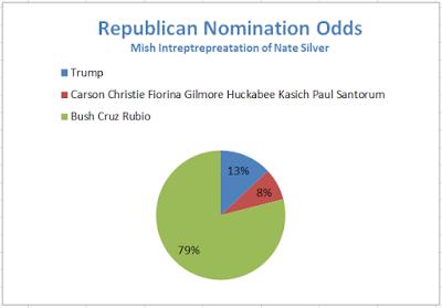 Trump Odds2