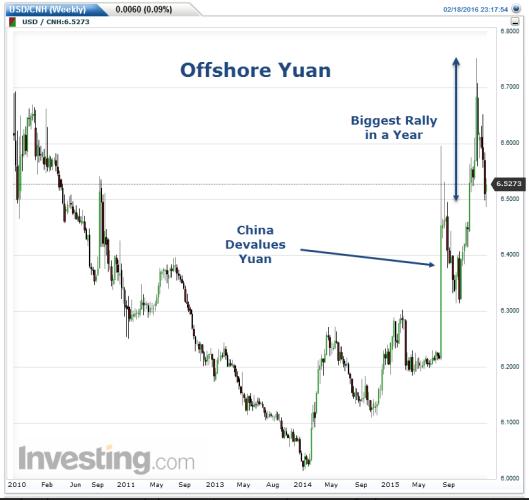 Yuan Weekly
