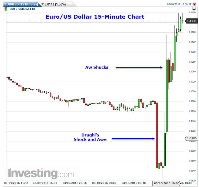 Euro Whipsaw