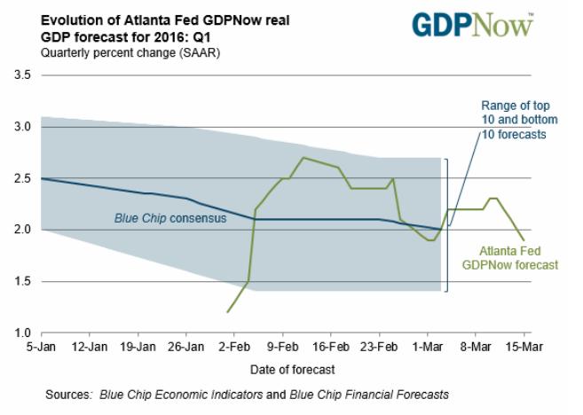GDPnow 2016/03/15