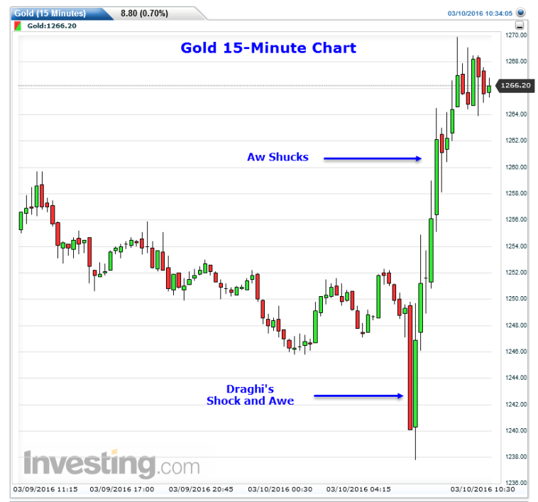 Gold Second Thoughts
