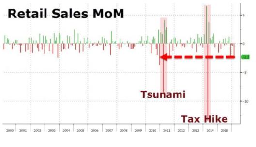 Japan reatail sales