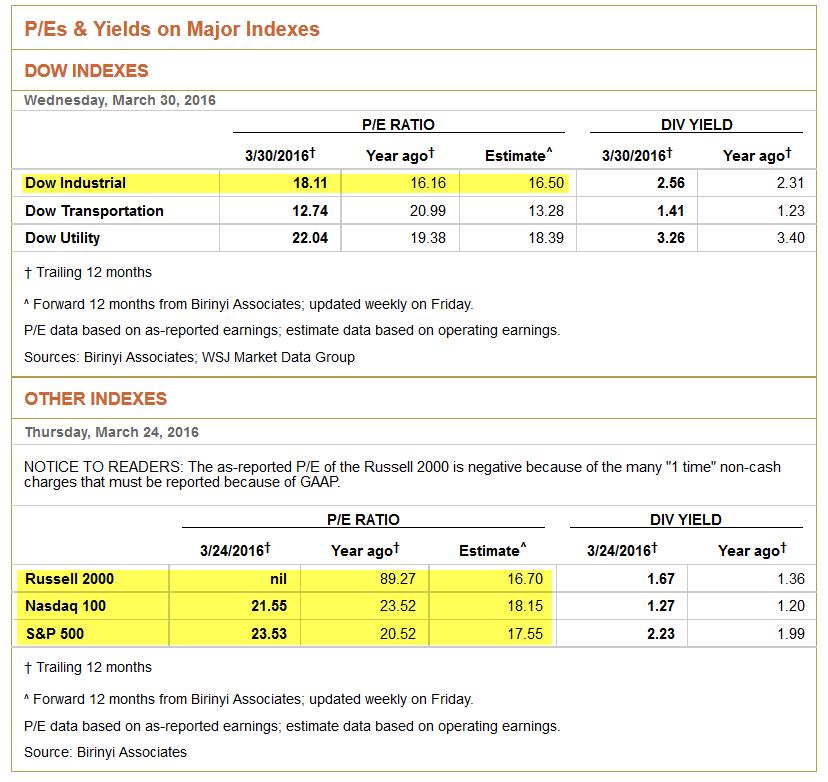 PE estimates