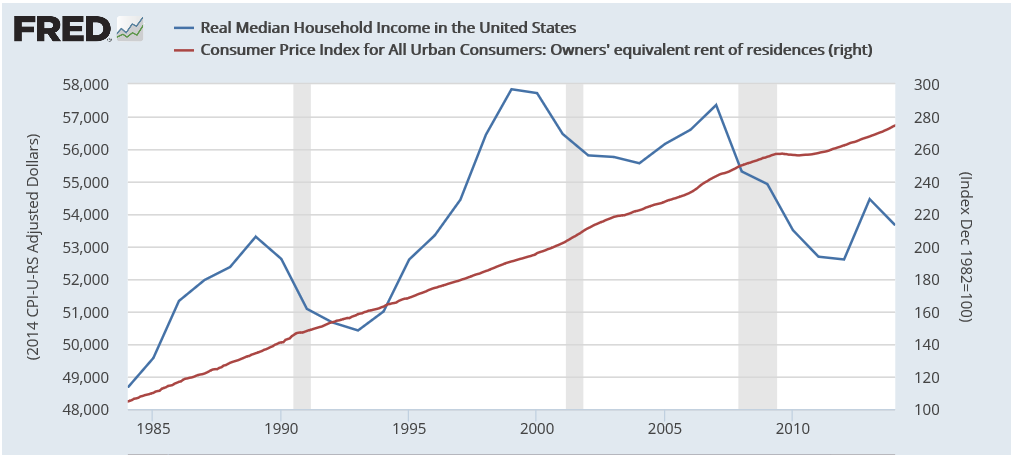 rent vs income