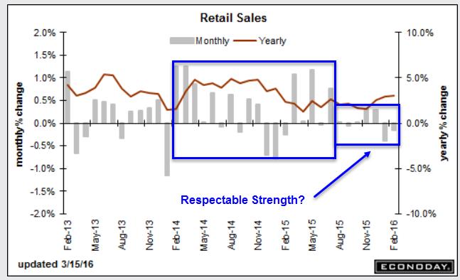 Retail Sales 2016-03-15