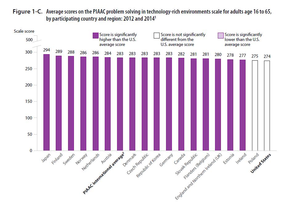 Us Dead Last Of 18 Countries On Skills Test Mishtalk