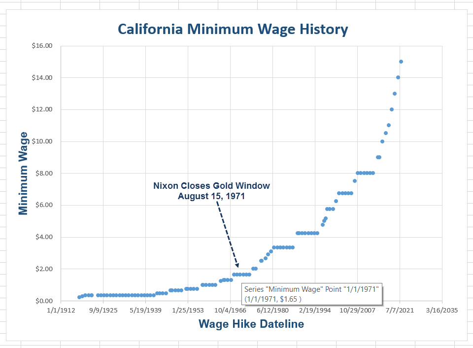 Chart of the day california minimum wage hike history by mish