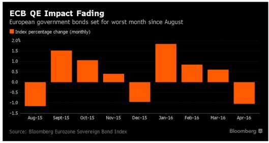 ECB QE Impact
