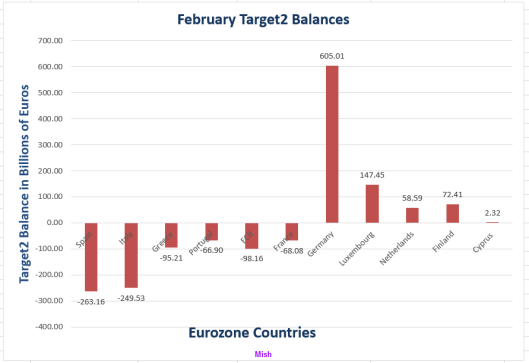 February Target2 Balances