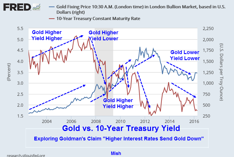 Gold vs 10-Year Treasury Yield