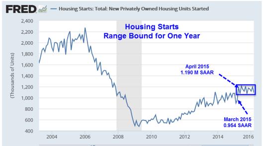 Housing Starts 2016-04-20