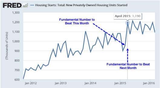 Housing Starts 2016-04-20A