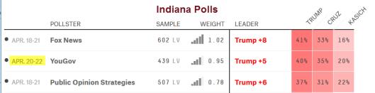Indiana polls 2016-04-24