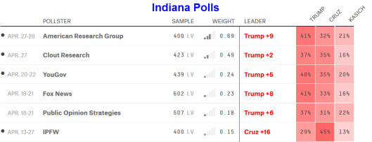 Indiana polls 2016-04-30