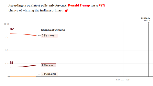 Indiana Polls Only 2016-04-24