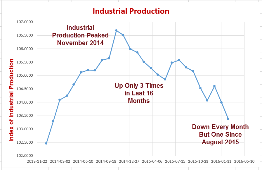 Industrial Production 2016-04-15
