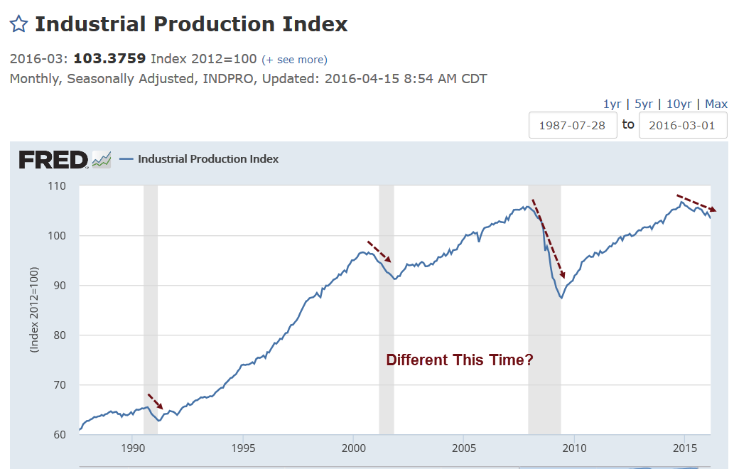 Industrial Production 2016-04-15A