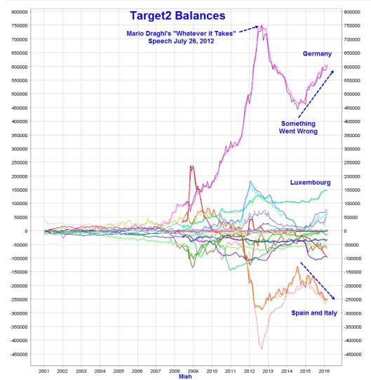 Target 2 balances 2016-04-01