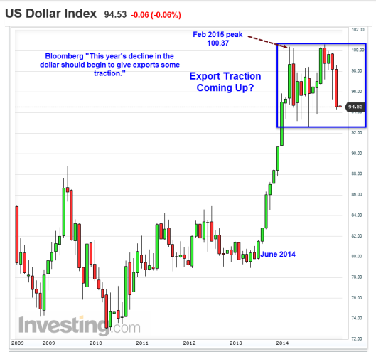 US dollar Index 2016-04-05