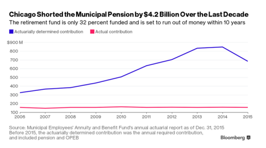 Chicago Pension Shortages