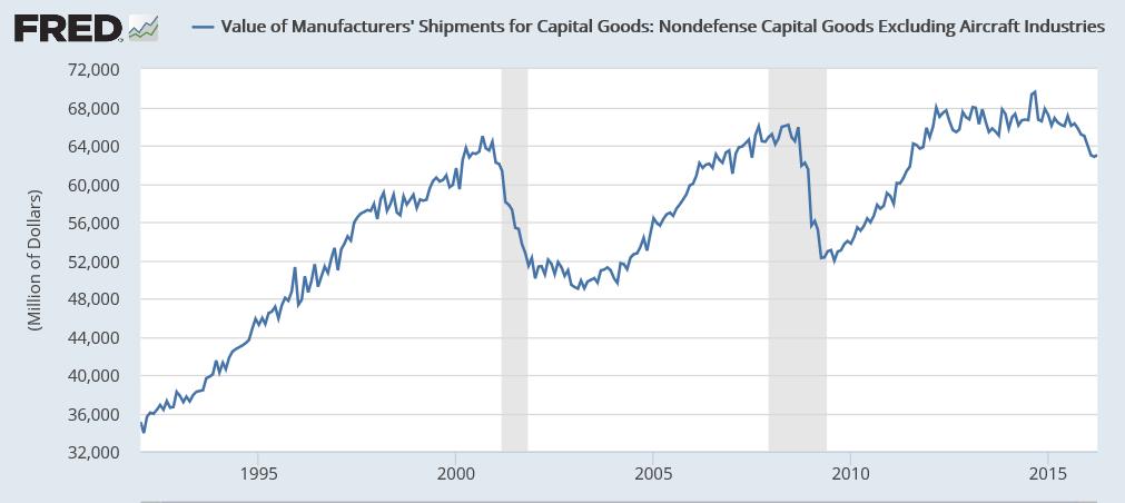 U.S. core capital goods orders surge; shipments rise - Reuters