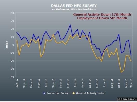 Dallas Fed 2016-05-31