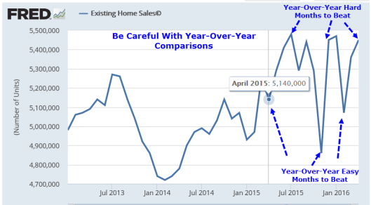 Existing Home Sales 2016-05C