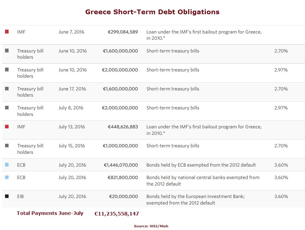 Greece Debt Obligations1