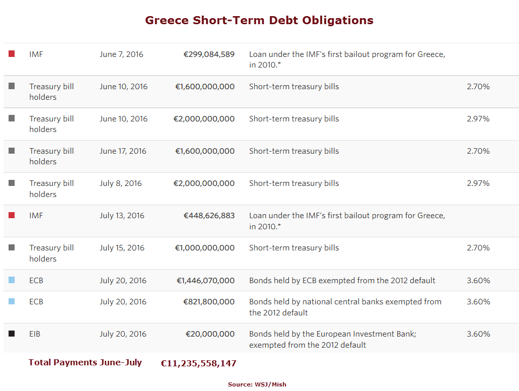 Greece Debt Obligations1
