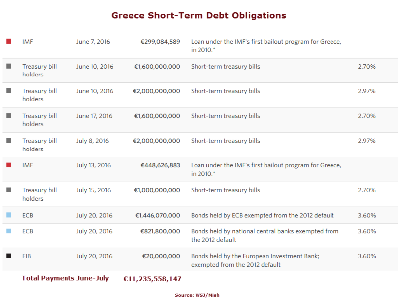 Despite Depression, Greece Forced To Hike VAT, Add New Taxes