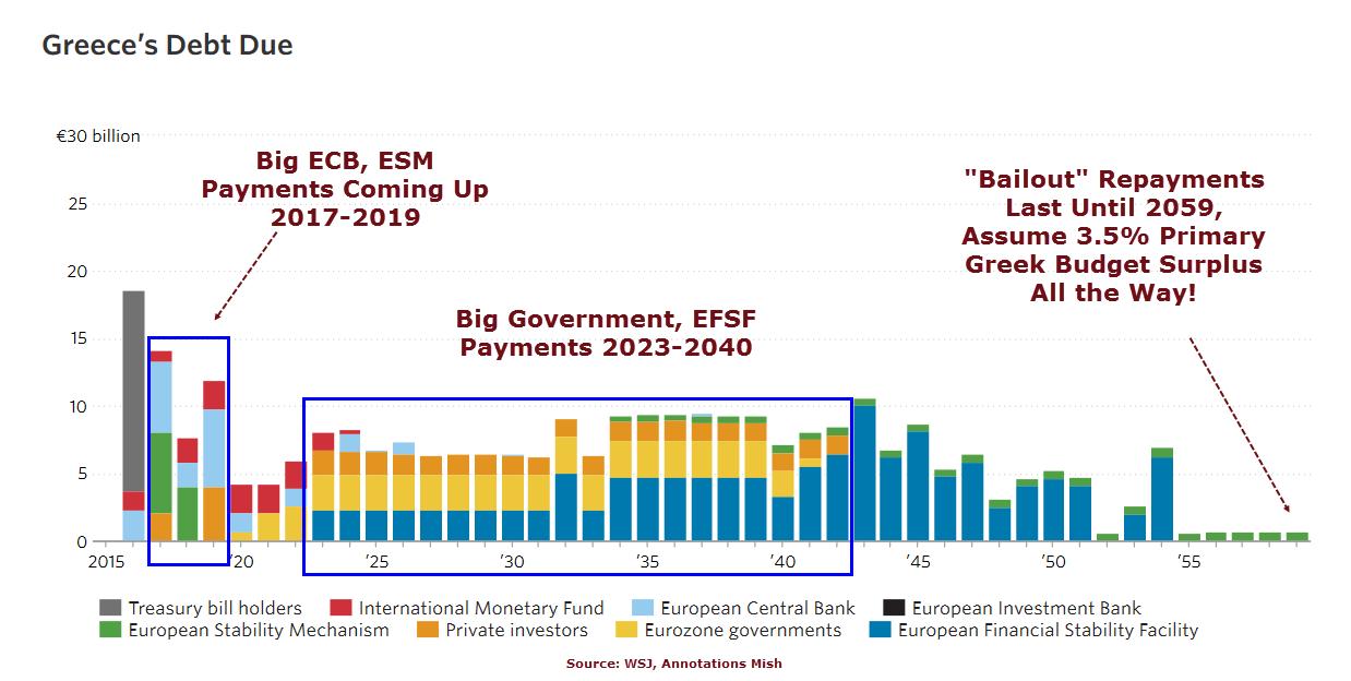Griekse schuldpositie tot 2060