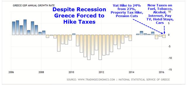 Greek Tax Hikes