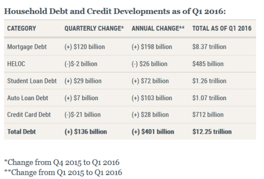 Household Debt 2016Q1A