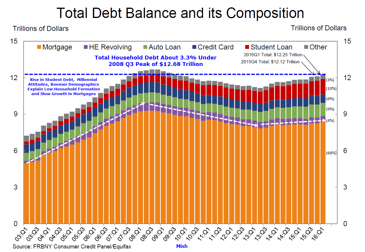 Attitudes towards Mortgage debt?
