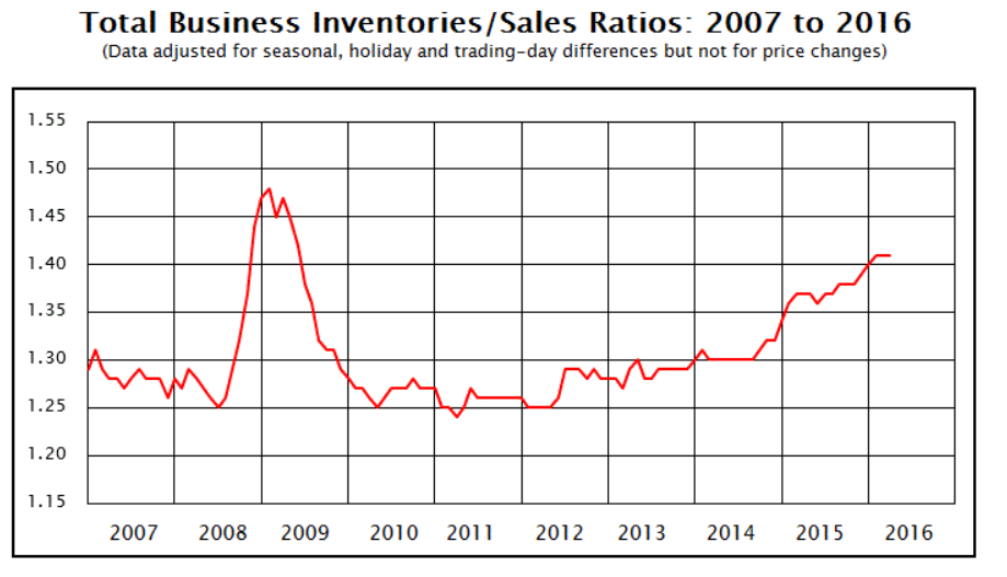 inventory to shipments level - 2016-05A