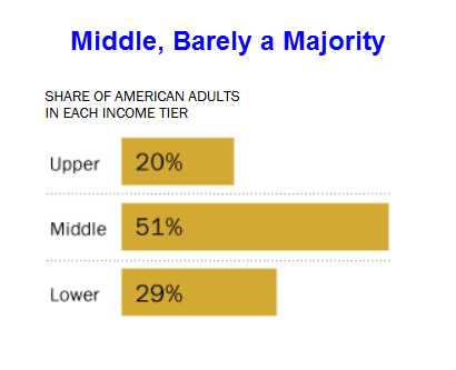 Pew Middle Income 4
