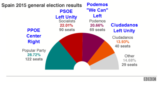 Spain 2015 election results